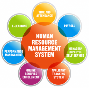 the applications of human resource management in china What is human resources (hr) software human resources software is used to improve the overall management of employee data by automating administrative tasks otherwise performed by the hr department.