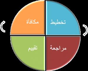 performance-arabic